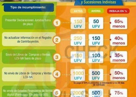 INCUMPLIMIENTO AL DEBER FORMAL (IMPUESTOS NACIONALES «BOLIVIA»)